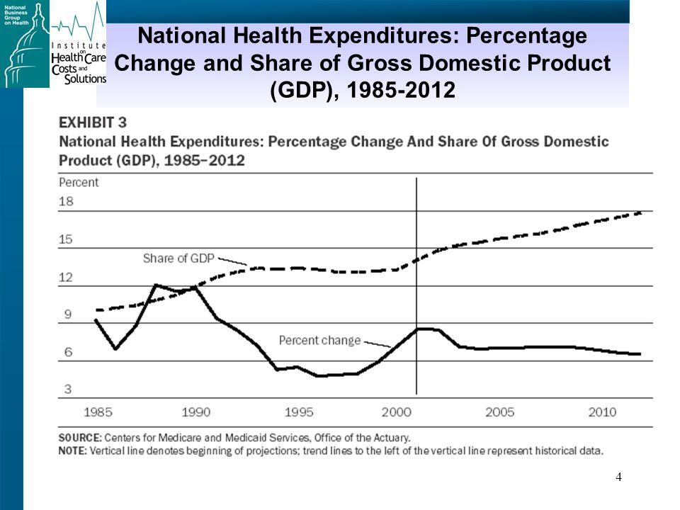 5 Health Care Spending Per Capita Total health spending per capitaGDP per capita Source: Organization for Economic Cooperation and Development (OECD) data, 2002.