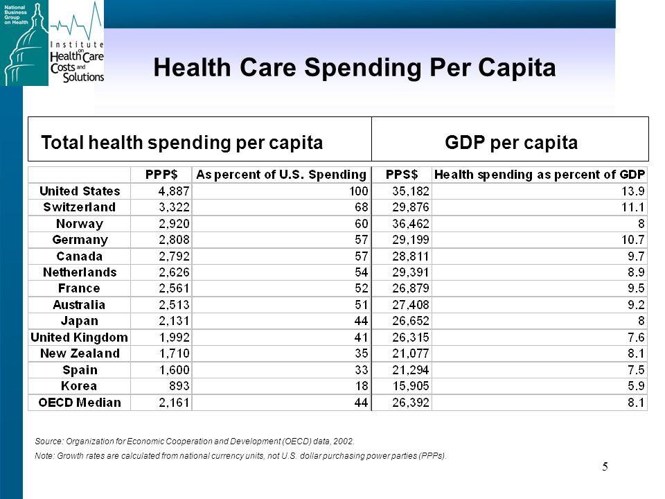 5 Health Care Spending Per Capita Total health spending per capitaGDP per capita Source: Organization for Economic Cooperation and Development (OECD) data, 2002.