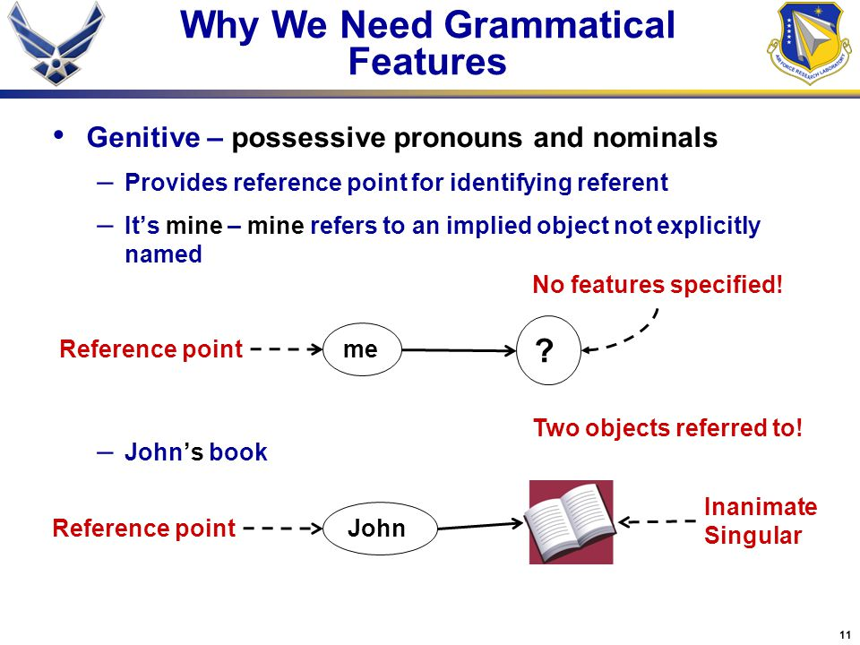 11 Why We Need Grammatical Features Genitive – possessive pronouns and nominals – Provides reference point for identifying referent – It's mine – mine refers to an implied object not explicitly named – John's book me Two objects referred to.