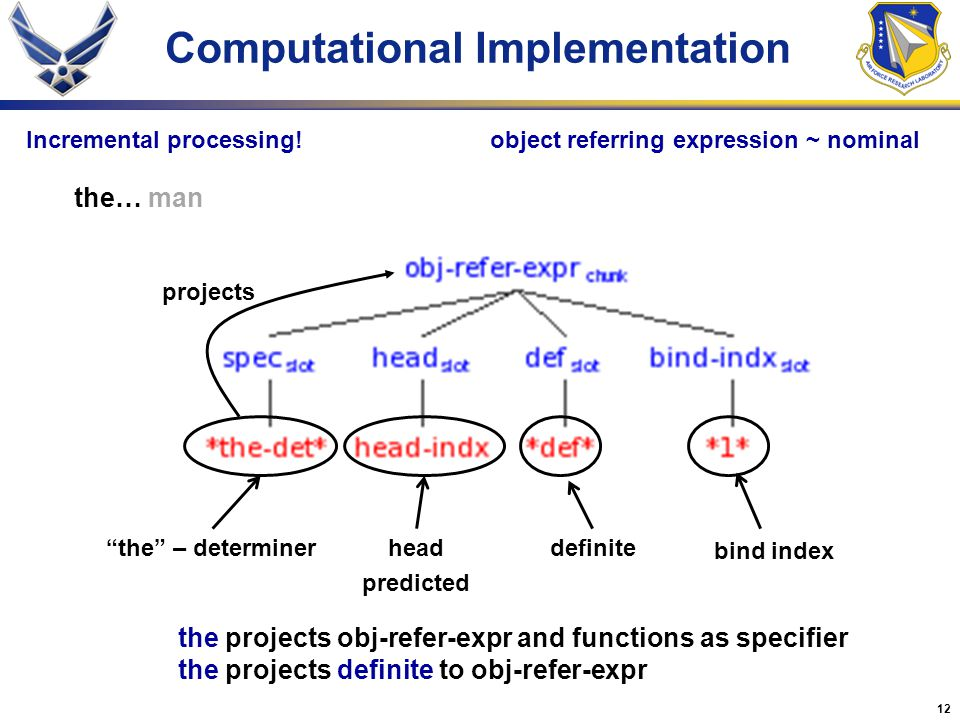 12 Computational Implementation projects definitehead predicted the… man object referring expression ~ nominal bind index the – determiner the projects obj-refer-expr and functions as specifier the projects definite to obj-refer-expr Incremental processing!