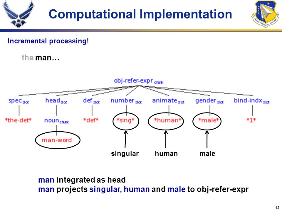 13 Computational Implementation the man… singular human male man integrated as head man projects singular, human and male to obj-refer-expr Incremental processing!