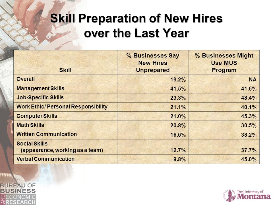 Skill Preparation of New Hires over the Last Year Skill % Businesses Say New Hires Unprepared % Businesses Might Use MUS Program Overall 19.2%NA Management Skills 41.5%41.6% Job-Specific Skills 23.3%48.4% Work Ethic/ Personal Responsibility 21.1%40.1% Computer Skills 21.0%45.3% Math Skills 20.8%30.5% Written Communication 16.6%38.2% Social Skills (appearance, working as a team) 12.7%37.7% Verbal Communication 9.8%45.0%