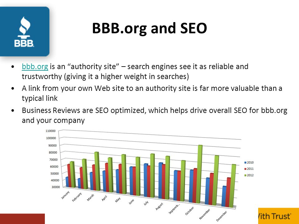 BBB.org and SEO bbb.org is an authority site – search engines see it as reliable and trustworthy (giving it a higher weight in searches)bbb.org A link from your own Web site to an authority site is far more valuable than a typical link Business Reviews are SEO optimized, which helps drive overall SEO for bbb.org and your company