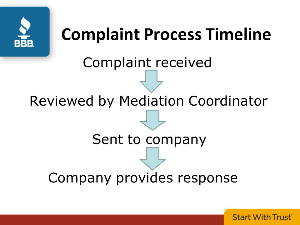 Complaint Process Timeline Complaint received Reviewed by Mediation Coordinator Sent to company Company provides response