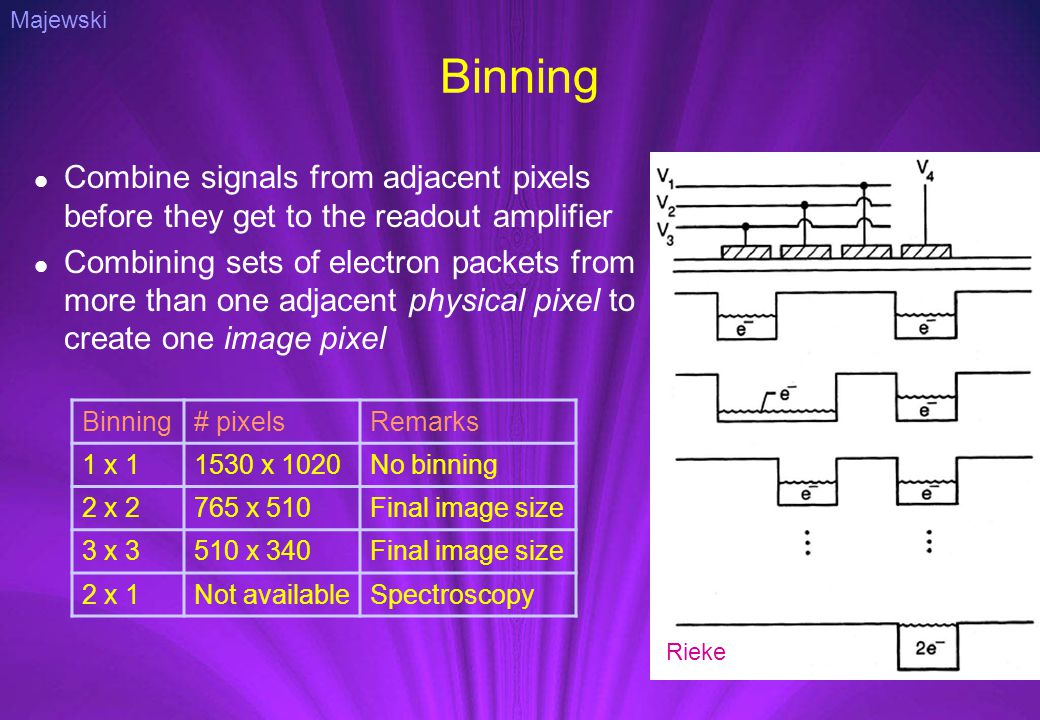 Binning Combine signals from adjacent pixels before they get to the readout amplifier Combining sets of electron packets from more than one adjacent p