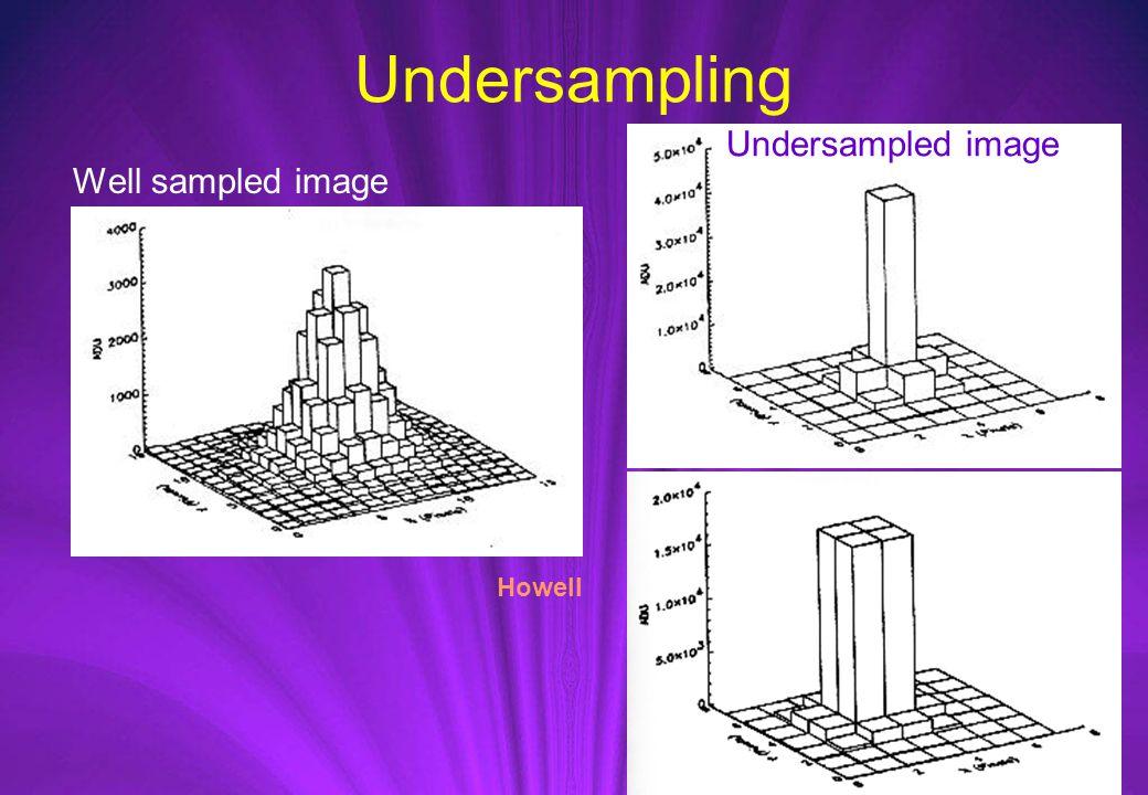 Undersampling Well sampled image Undersampled image Howell