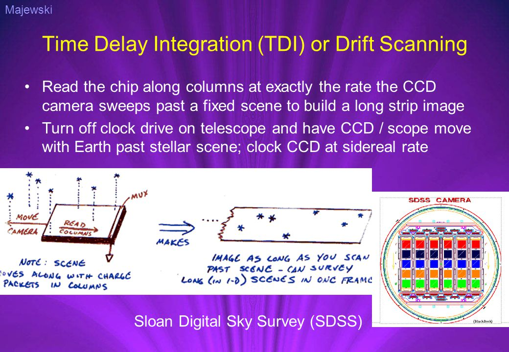 Time Delay Integration (TDI) or Drift Scanning Read the chip along columns at exactly the rate the CCD camera sweeps past a fixed scene to build a long strip image Turn off clock drive on telescope and have CCD / scope move with Earth past stellar scene; clock CCD at sidereal rate Majewski Sloan Digital Sky Survey (SDSS)