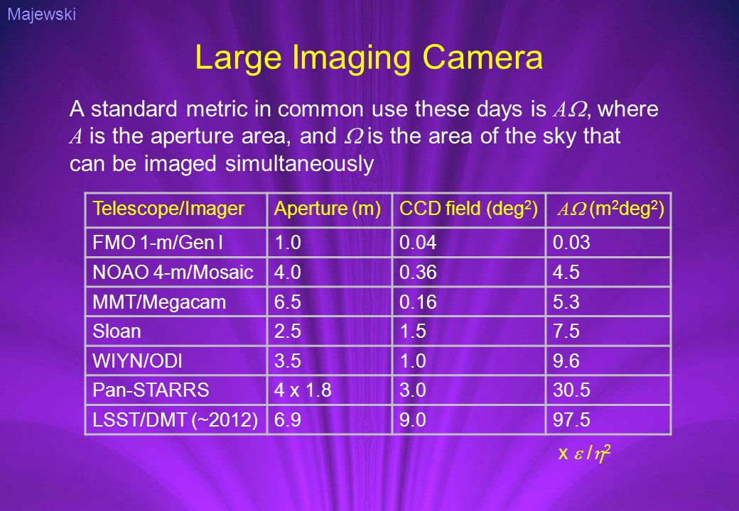 Large Imaging Camera A standard metric in common use these days is A , where A is the aperture area, and  is the area of the sky that can be imaged