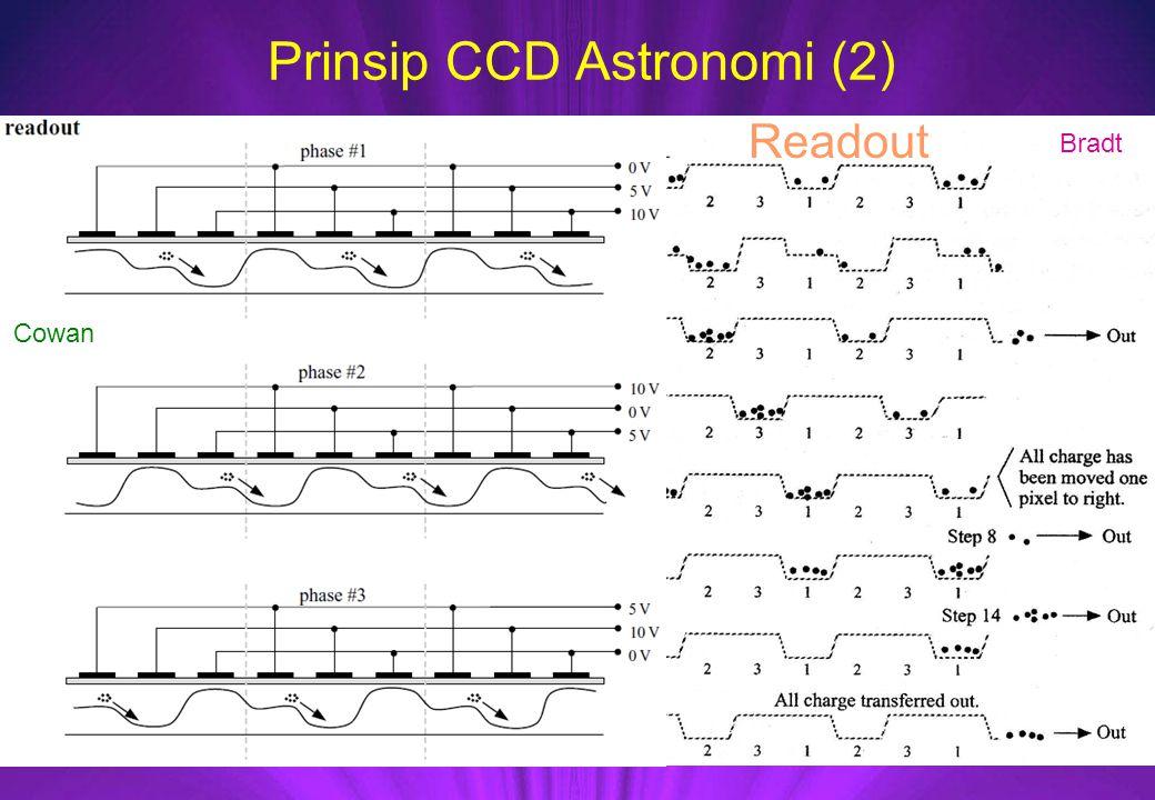 Prinsip CCD Astronomi (2) Bradt Cowan Readout