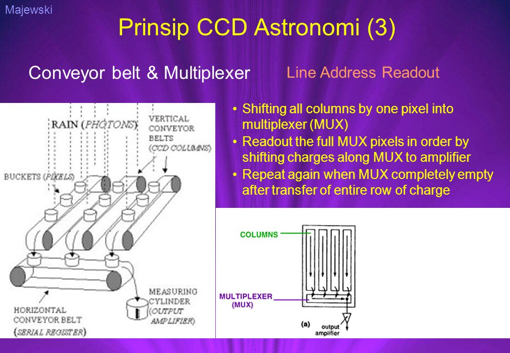 Prinsip CCD Astronomi (3) Conveyor belt & Multiplexer Line Address Readout Shifting all columns by one pixel into multiplexer (MUX) Readout the full MUX pixels in order by shifting charges along MUX to amplifier Repeat again when MUX completely empty after transfer of entire row of charge Interline Transfer Frame Transfer Majewski