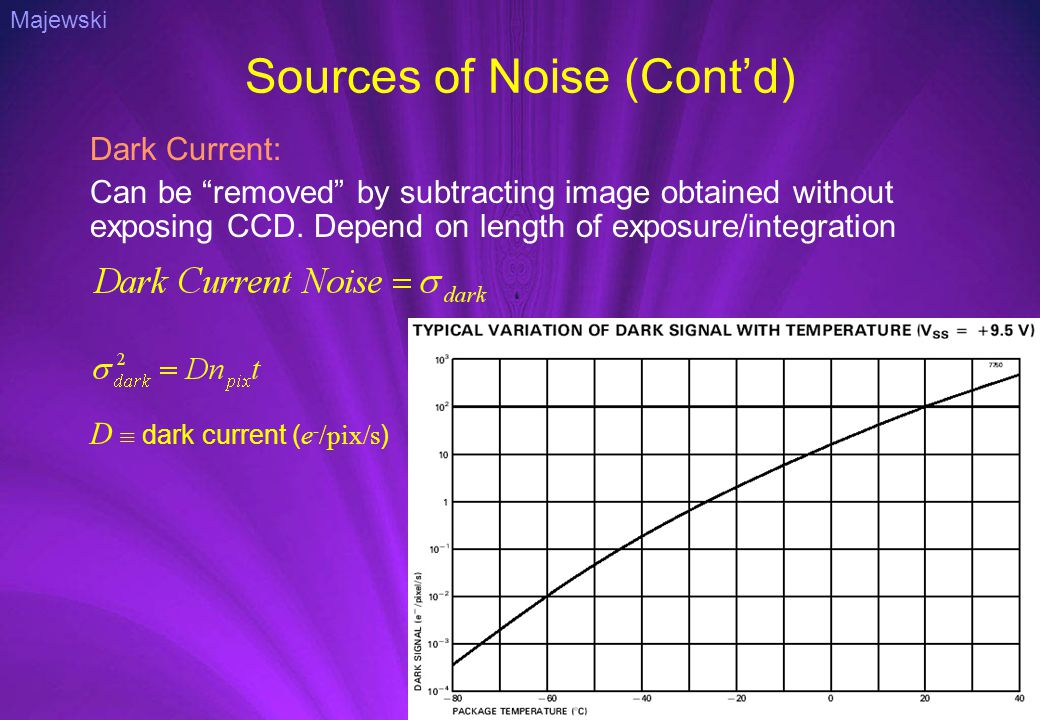Sources of Noise (Cont'd) Dark Current: Can be removed by subtracting image obtained without exposing CCD.
