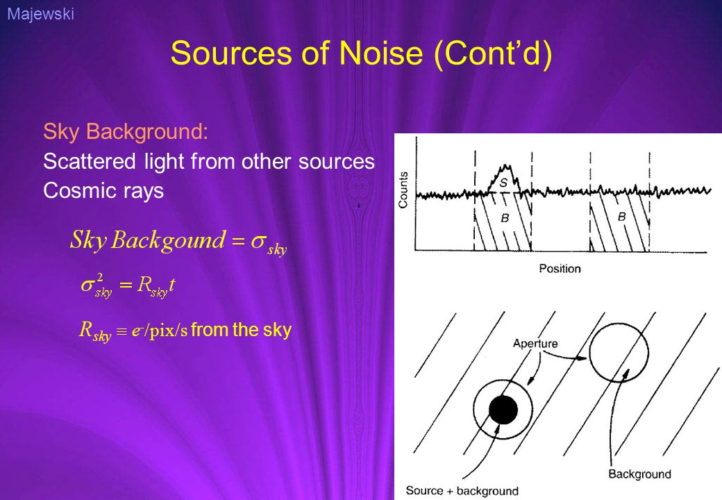 Sources of Noise (Cont'd) Sky Background: Scattered light from other sources Cosmic rays R sky  e - /pix/s from the sky Majewski