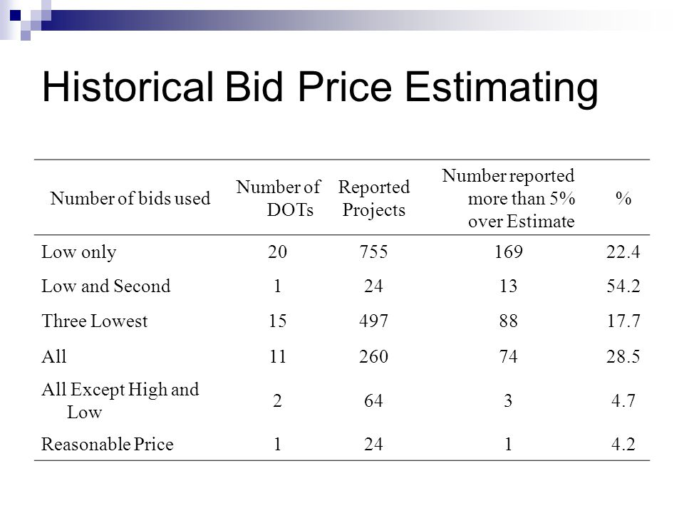 Historical Bid Price Estimating Number of bids used Number of DOTs Reported Projects Number reported more than 5% over Estimate % Low only2075516922.4 Low and Second1241354.2 Three Lowest154978817.7 All112607428.5 All Except High and Low 26434.7 Reasonable Price12414.2