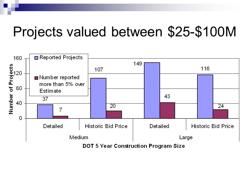 Projects valued between $25-$100M