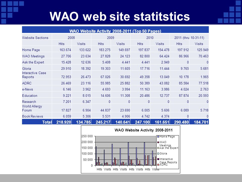 WAO web site statitstics WAO Website Activity 2008-2011 (Top 50 Pages) Website Sections2008200920102011 (thru 10-31-11) HitsVisitsHitsVisitsHitsVisitsHitsVisits Home Page163.674133.622183.275149.697197.837154.478197.912125.949 WAO Meetings27.70623.63427.82824.12382.80064.42486.96670.463 Ask the Expert15.42812.6365.4084.441 2.94900 Gloria29.91018.39219.30311.60517.71611.4449.7655.681 Interactive Case Reports72.95326.47367.02630.69249.35813.04910.1781.965 ADRC26.46923.11655.98525.88250.38943.08285.58477.518 e-News6.1463.9624.6933.99411.1633.9864.0242.763 Education9.2218.01514.60611.30820.48612.73787.87420.593 Research7.2016.347000000 World Allergy Forum17.8276.90444.83723.6906.0055.6066.0895.718 Book Reviews6.0595.3065.5314.9064.7424.37400 Total218.920134.785245.217140.641247.100161.651290.480184.701