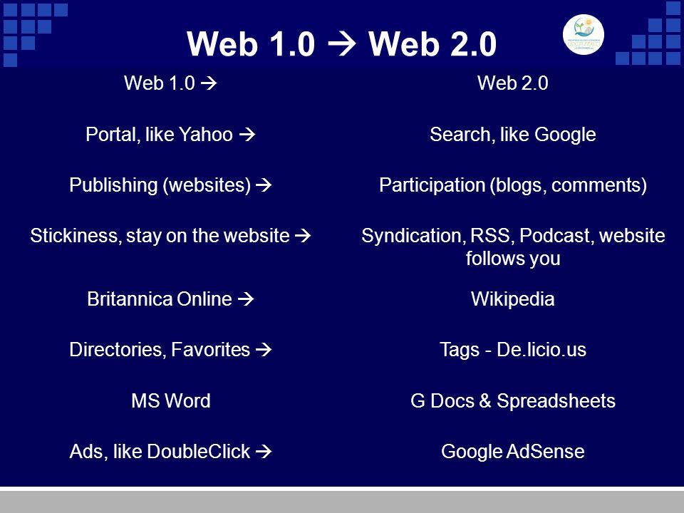 Web 1.0  Web 2.0 Web 1.0  Web 2.0 Portal, like Yahoo  Search, like Google Publishing (websites)  Participation (blogs, comments) Stickiness, stay on the website  Syndication, RSS, Podcast, website follows you Britannica Online  Wikipedia Directories, Favorites  Tags - De.licio.us MS WordG Docs & Spreadsheets Ads, like DoubleClick  Google AdSense
