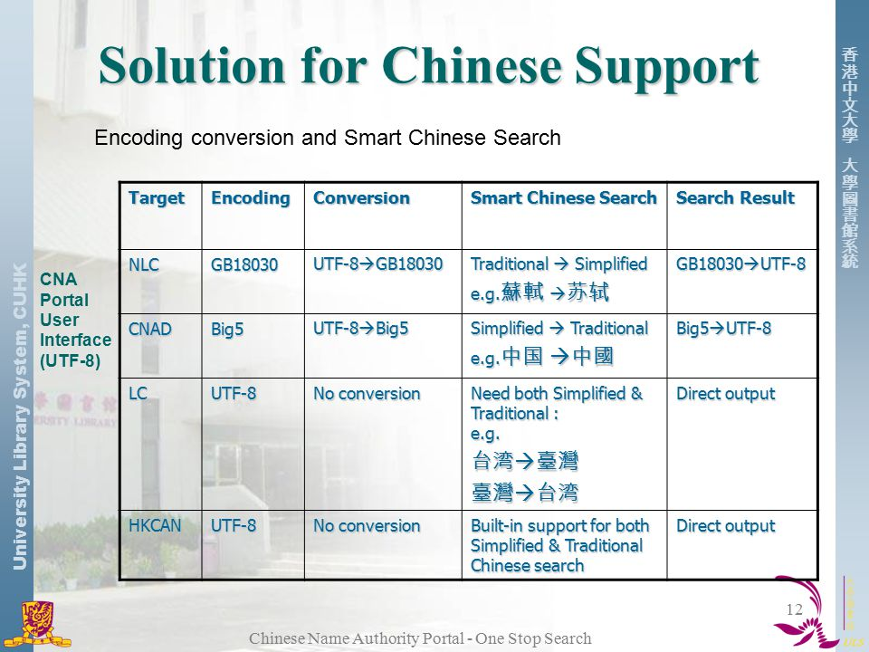 University Library System, CUHK Chinese Name Authority Portal - One Stop Search 12 Solution for Chinese Support Encoding conversion and Smart Chinese Search TargetEncodingConversion Smart Chinese Search Search Result NLCGB18030 UTF-8  GB18030 Traditional  Simplified e.g.