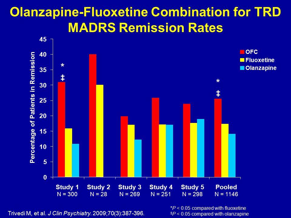 Trivedi M, et al. J Clin Psychiatry. 2009;70(3):387-396. Olanzapine-Fluoxetine Combination for TRD MADRS Remission Rates 0 5 10 15 20 25 30 35 40 45 S