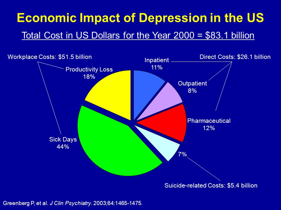 Economic Impact of Depression in the US Inpatient 11% Outpatient 8% Pharmaceutical 12% 7% Sick Days 44% Productivity Loss 18% Total Cost in US Dollars for the Year 2000 = $83.1 billion Greenberg P, et al.