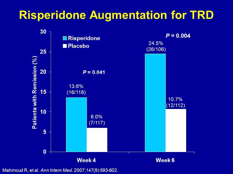 Mahmoud R, et al. Ann Intern Med. 2007;147(9):593-602. Risperidone Augmentation for TRD 0 5 10 15 20 25 30 Week 4Week 6 Patients with Remission (%) Ri