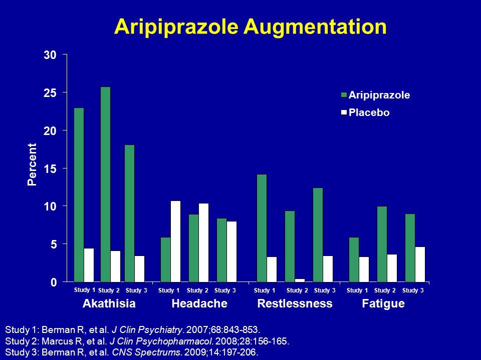 Aripiprazole Augmentation 0 5 10 15 20 25 30 AkathisiaHeadacheRestlessnessFatigue Percent Aripiprazole Placebo Study 1 Study 2Study 3Study 1 Study 2St