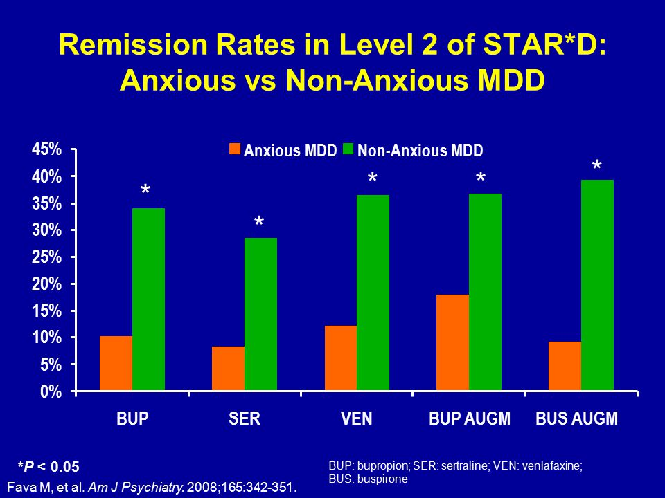 Remission Rates in Level 2 of STAR*D: Anxious vs Non-Anxious MDD Fava M, et al.