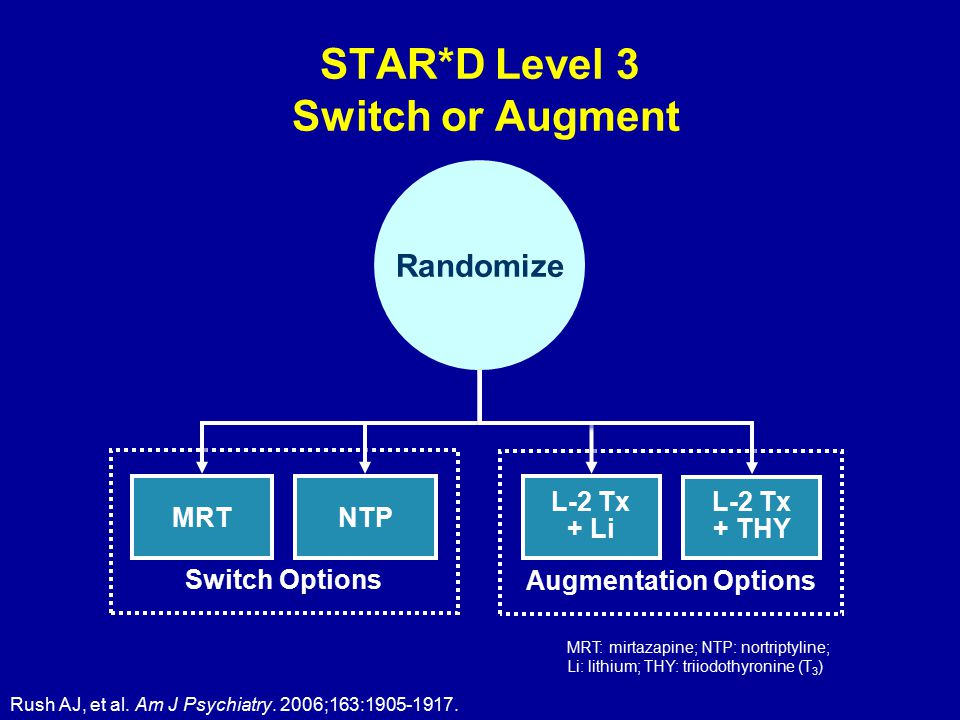 STAR*D Level 3 Switch or Augment Randomize Switch Options Augmentation Options MRT NTP L-2 Tx + Li L-2 Tx + THY Rush AJ, et al.