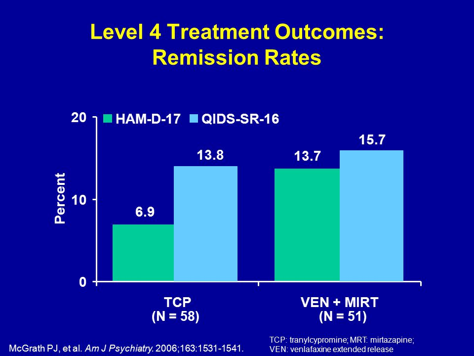 Level 4 Treatment Outcomes: Remission Rates (N = 58)(N = 51) McGrath PJ, et al.