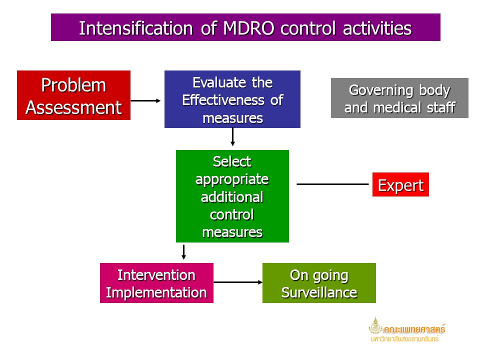 Selection of interventions for controlling MDRO transmission should be based on assessments of the local problem, the prevalence of various MDRO and f