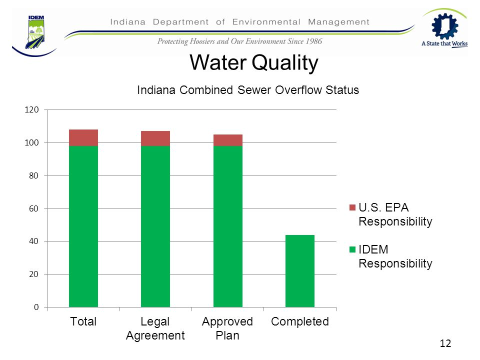 12 Water Quality Indiana Combined Sewer Overflow Status