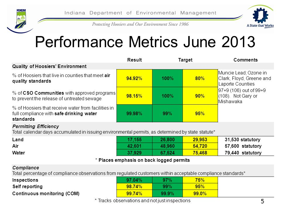 Performance Metrics June 2013 ResultTargetComments Quality of Hoosiers Environment % of Hoosiers that live in counties that meet air quality standards 94.92%100%80% Muncie Lead; Ozone in Clark, Floyd, Greene and Laporte Counties % of CSO Communities with approved programs to prevent the release of untreated sewage 98.15%100%90% 97+9 (106) out of 99+9 (108).