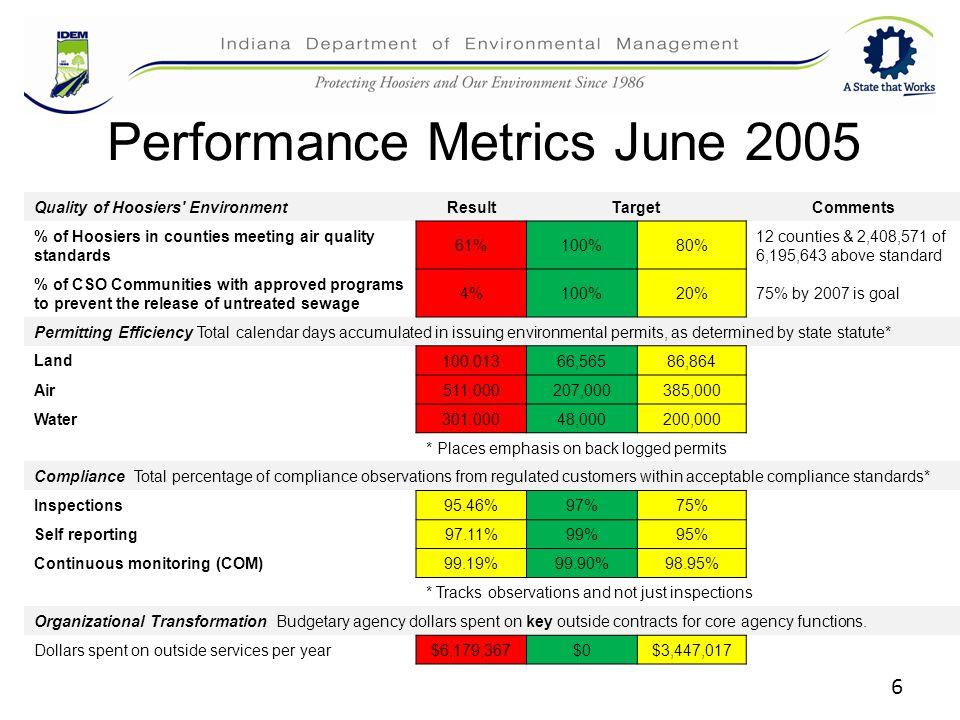 6 Performance Metrics June 2005 Quality of Hoosiers' EnvironmentResultTargetComments % of Hoosiers in counties meeting air quality standards 61%100%80