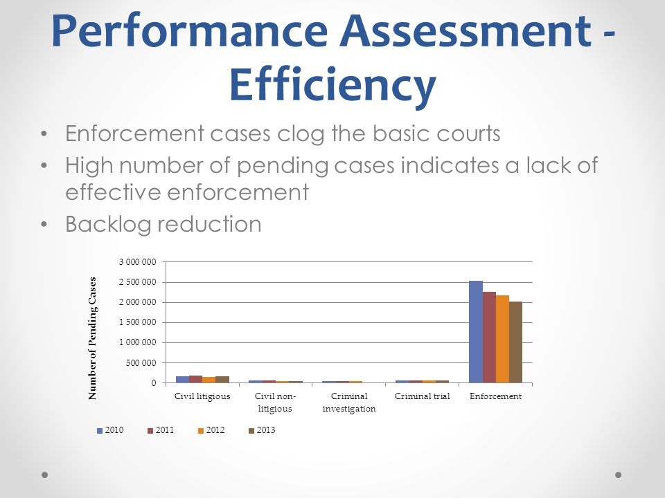 Performance Assessment - Efficiency Enforcement cases clog the basic courts High number of pending cases indicates a lack of effective enforcement Backlog reduction