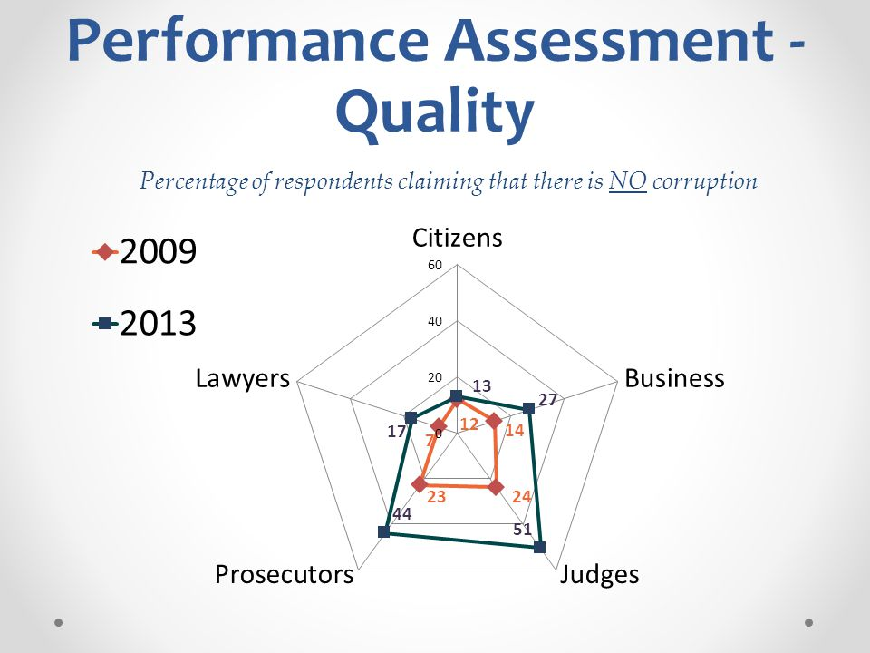 Performance Assessment - Quality Percentage of respondents claiming that there is NO corruption