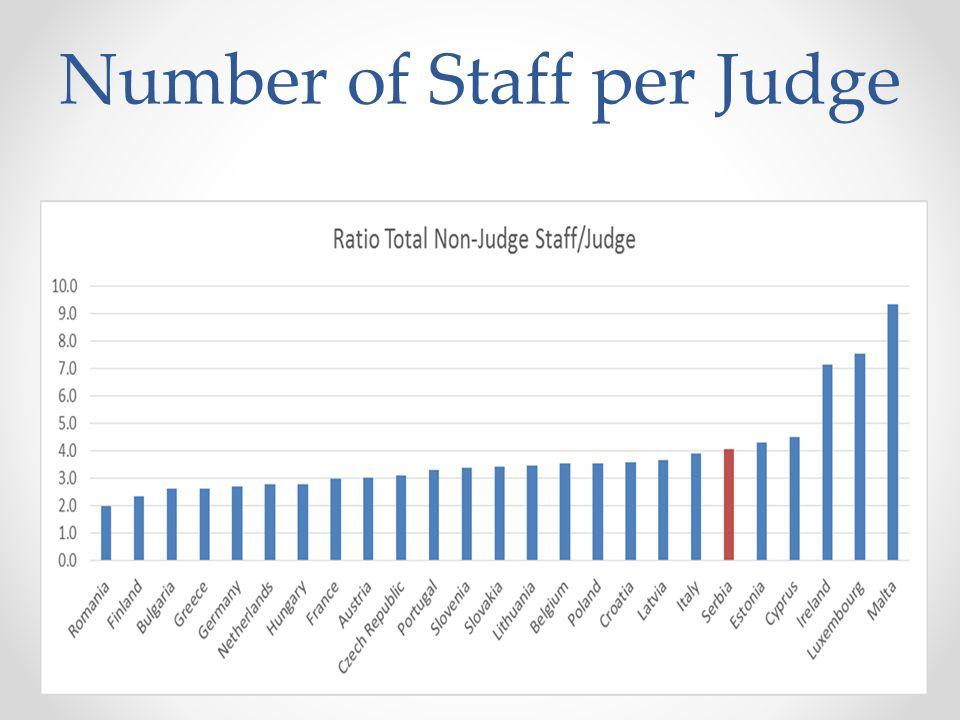 Number of Staff per Judge