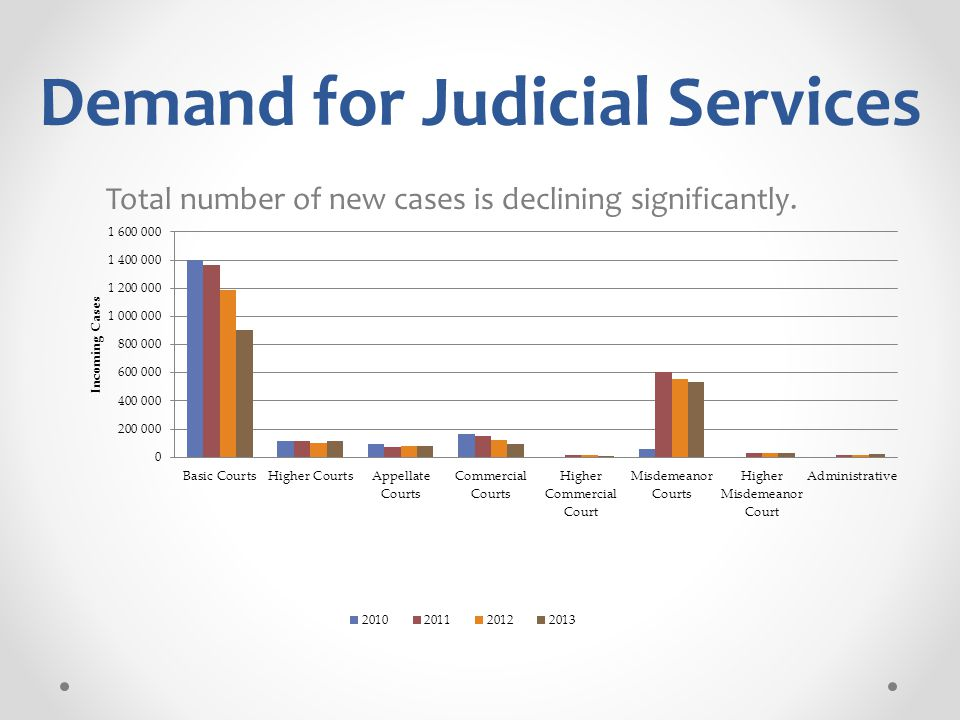 Demand for Judicial Services Total number of new cases is declining significantly.