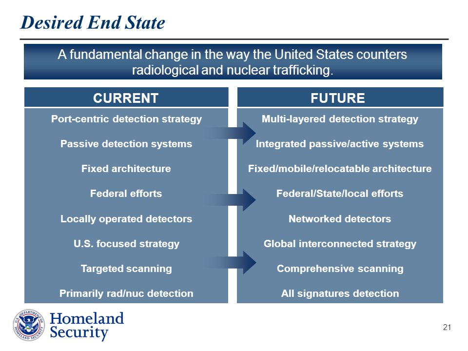 21 Desired End State Port-centric detection strategy Passive detection systems Fixed architecture Federal efforts Locally operated detectors U.S.