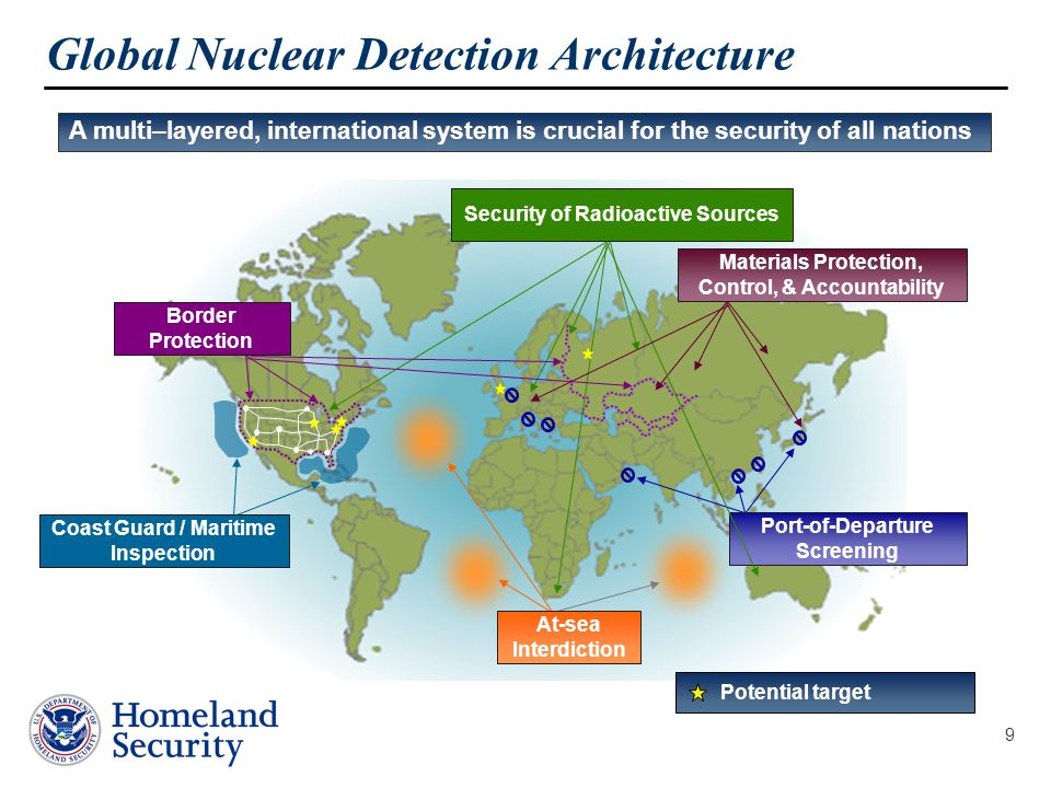 9 Global Nuclear Detection Architecture Coast Guard / Maritime Inspection Border Protection Security of Radioactive Sources Materials Protection, Control, & Accountability Port-of-Departure Screening Potential target At-sea Interdiction A multi–layered, international system is crucial for the security of all nations