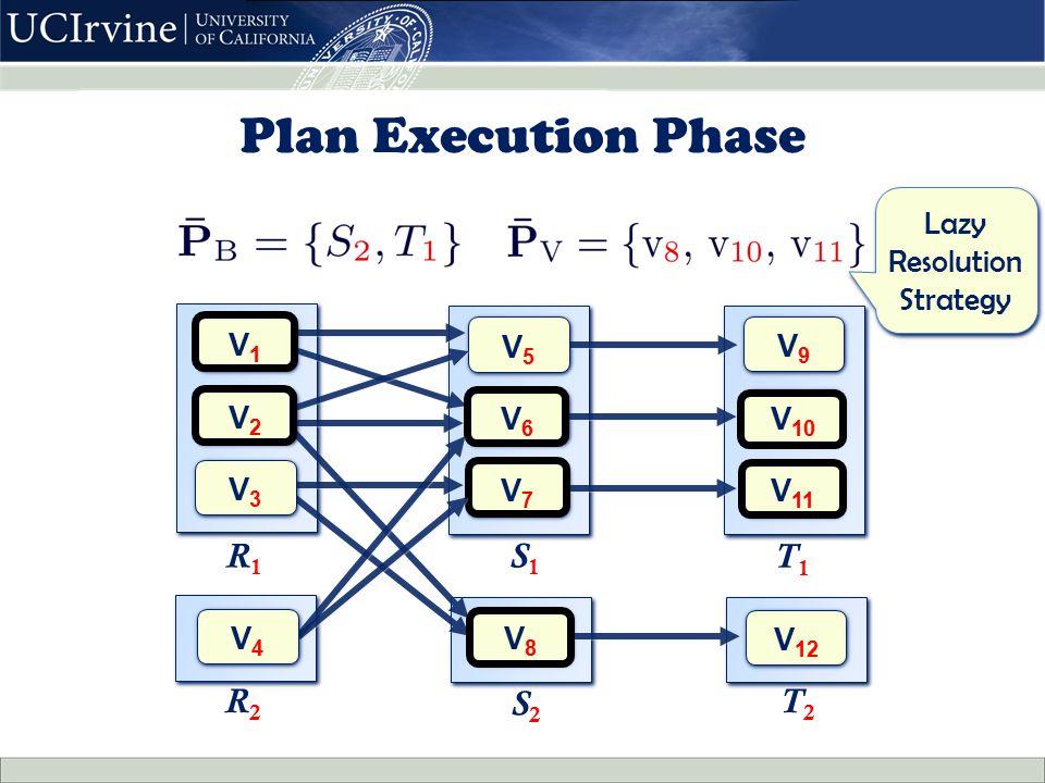 Plan Execution Phase V1V1 V1V1 V5V5 V5V5 V6V6 V6V6 V7V7 V7V7 R 1 S 1 V9V9 V9V9 V 10 V 11 T 1 V8V8 V8V8 S2S2 V2V2 V2V2 V3V3 V3V3 V 12 R 2 T 2 V4V4 V4V4 Lazy Resolution Strategy