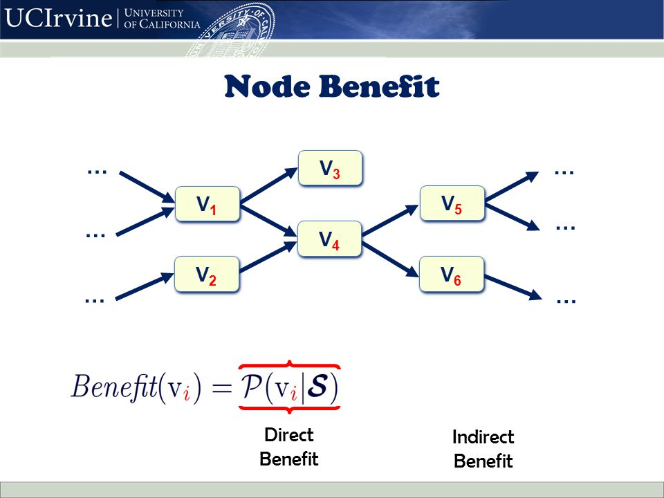 Node Benefit V3V3 V3V3 … … … … V6V6 V6V6 … … V1V1 V1V1 V2V2 V2V2 V4V4 V4V4 V5V5 V5V5 Indirect Benefit Direct Benefit