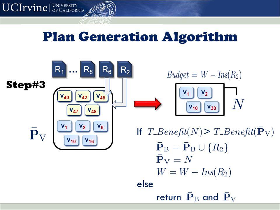 Step#3 v1v1 v1v1 v2v2 v2v2 v6v6 v6v6 v 10 v 16 v 30 v 32 v 34 v 36 v 38 v1v1 v1v1 v2v2 v2v2 v 10 v 30 If > else return and v 40 v 42 v 45 v 47 v 48 R1R1 R1R1 R8R8 R8R8 R6R6 R6R6 R2R2 R2R2 … Plan Generation Algorithm