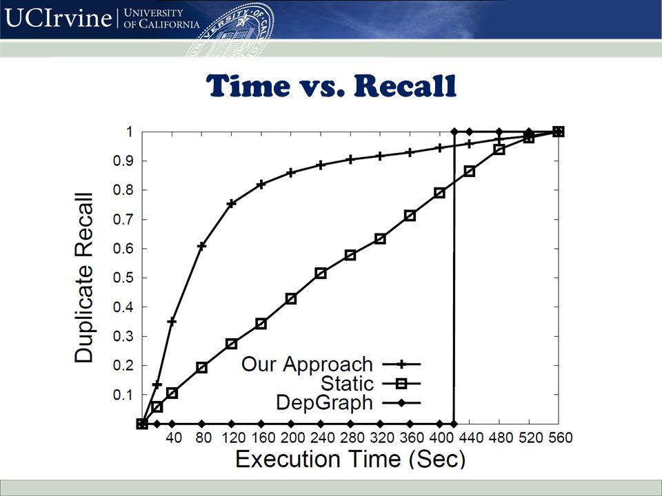Time vs. Recall
