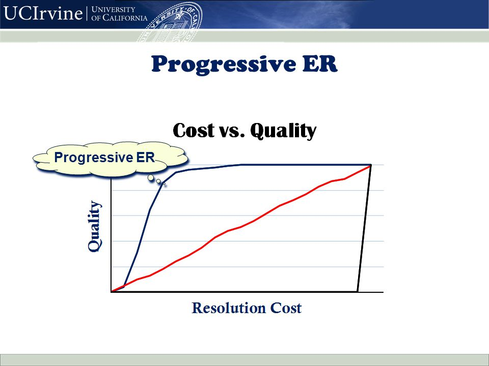 Progressive ER