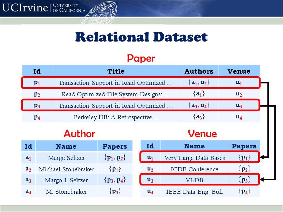 IdNamePapers u1u1 Very Large Data Bases {p1}{p1} u2u2 ICDE Conference {p2}{p2} u3u3 VLDB {p3}{p3} u4u4 IEEE Data Eng.