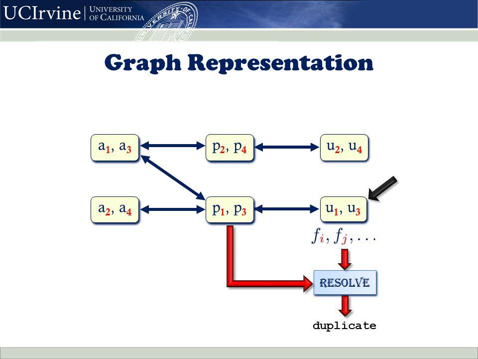 duplicate Resolve Graph Representation u1, u3u1, u3 u1, u3u1, u3 p1, p3p1, p3 p1, p3p1, p3 a1, a3a1, a3 a1, a3a1, a3 u2, u4u2, u4 u2, u4u2, u4 a2, a4a2, a4 a2, a4a2, a4 p2, p4p2, p4 p2, p4p2, p4