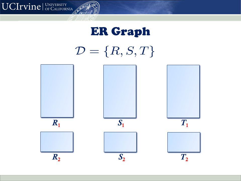 ER Graph R 1 S 1 R 2 T 2 T 1 S2S2