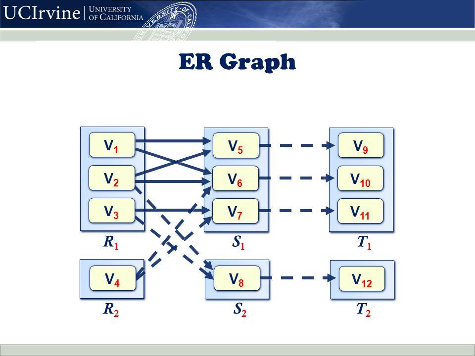ER Graph R 1 S 1 R 2 T 2 V9V9 V9V9 V 10 V 11 V 12 T 1 V5V5 V5V5 V6V6 V6V6 V7V7 V7V7 V8V8 V8V8 S2S2 V1V1 V1V1 V3V3 V3V3 V4V4 V4V4 V2V2 V2V2