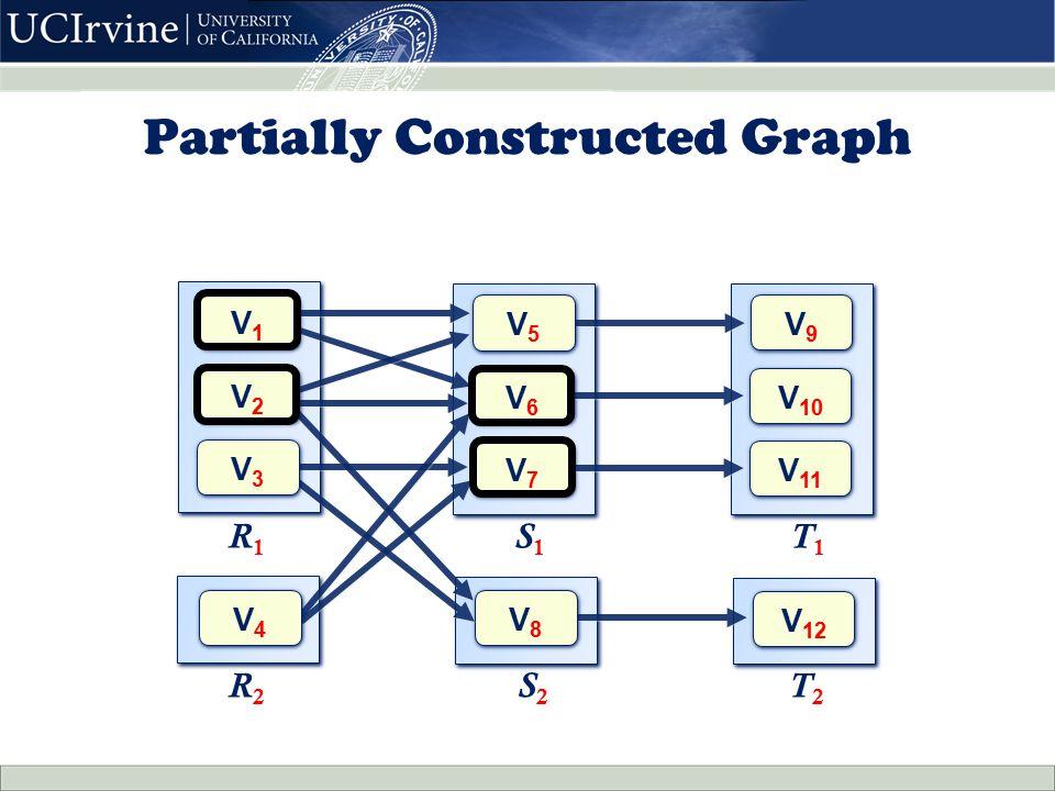 V8V8 V8V8 R 2 T 2 S2S2 Partially Constructed Graph V1V1 V1V1 V5V5 V5V5 V6V6 V6V6 V7V7 V7V7 R 1 S 1 V9V9 V9V9 V 10 V 11 V 12 T 1 V3V3 V3V3 V4V4 V4V4 V2V2 V2V2