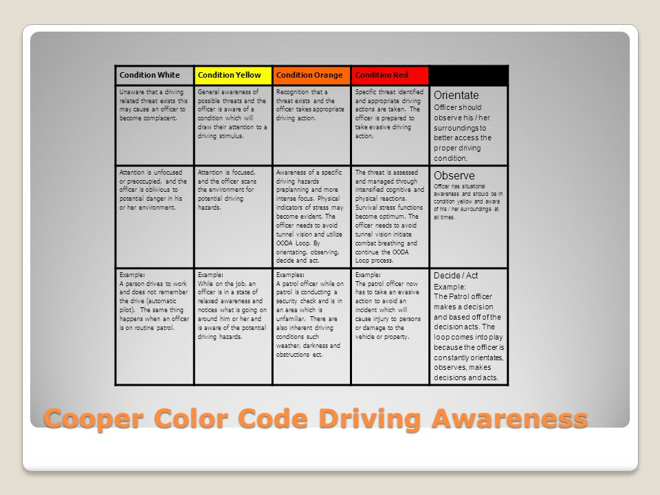 Cooper Color Code Driving Awareness Condition WhiteCondition YellowCondition OrangeCondition Red OODA / Loop Unaware that a driving related threat exi