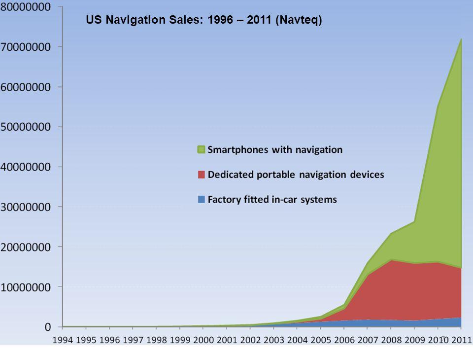US Navigation Sales: 1996 – 2011 (Navteq) 7